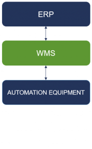 Table showing Astro WMS talking to ERP and the Automation within a warehouse