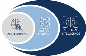 A grey, blue and dark blue circle explaining the different definitions of AI
