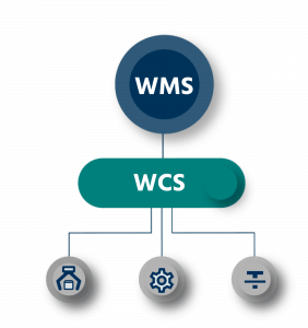 An illustration explaining how WCS makes warehouse control easy