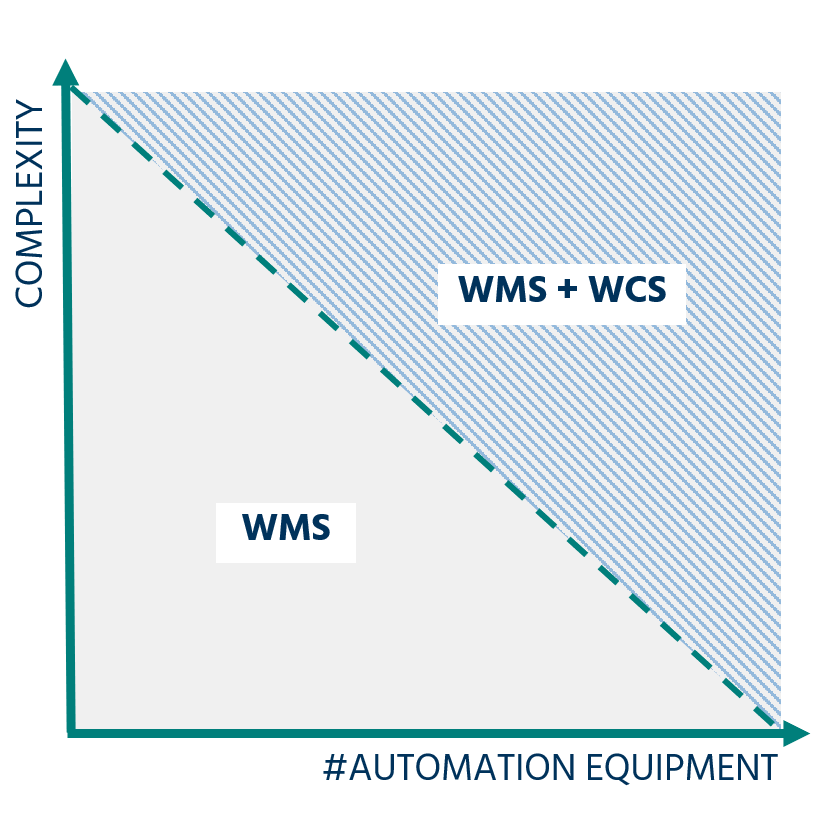 Matrix describing how you can use Astro WCS with or without Astro WMS®