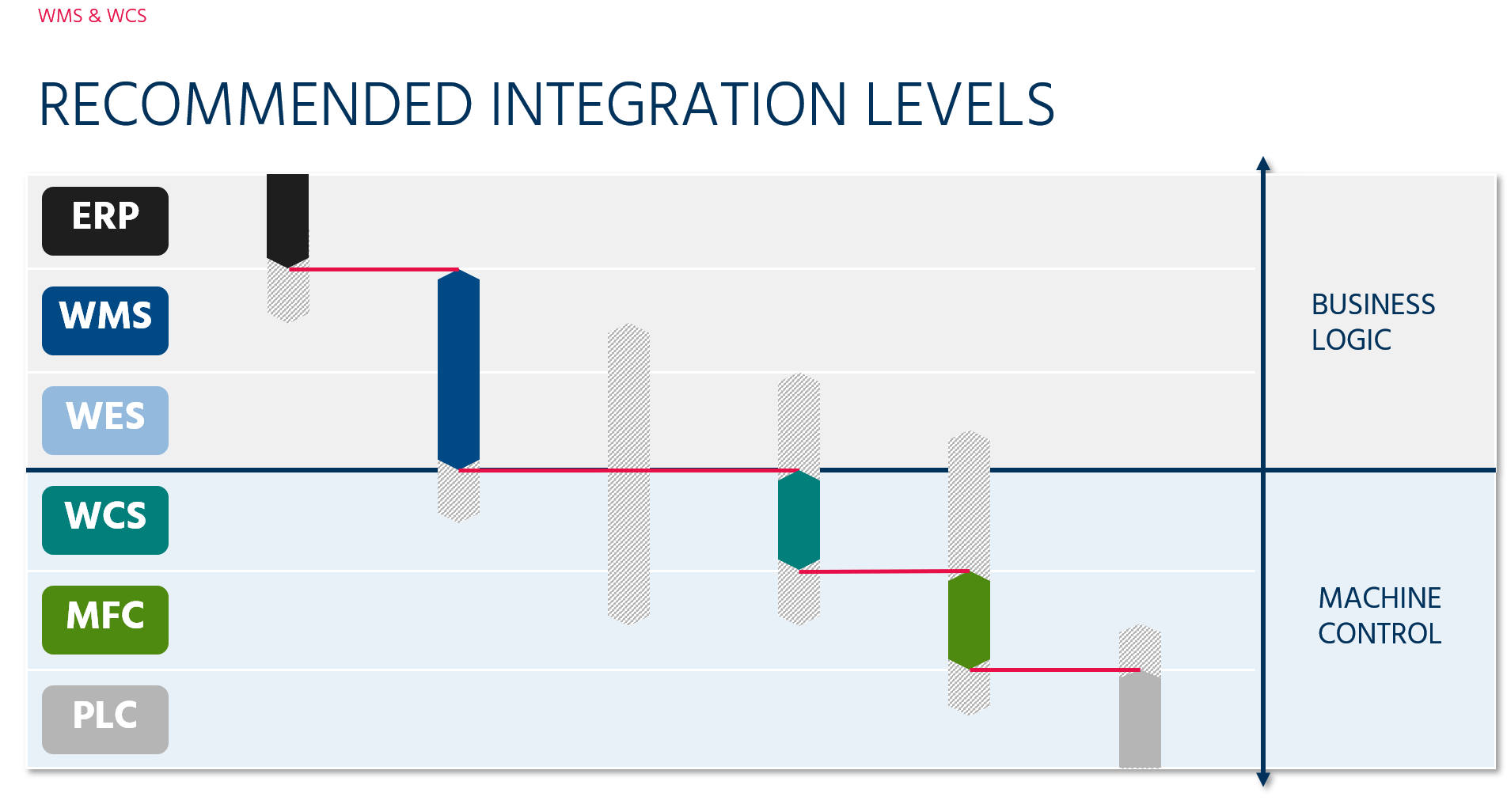 Illustration of recommended integration levels
