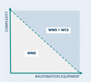 Illustration of warehouse automation